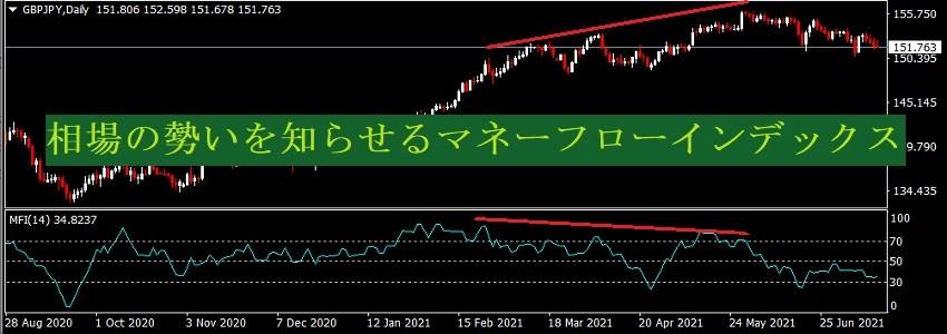 値動きと出来高で売買チャンスを知らせるMoney Flow Index(MFI)